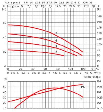 График работы Эспа Аспри 25 4m