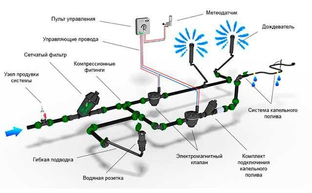 Схема оросительной системы